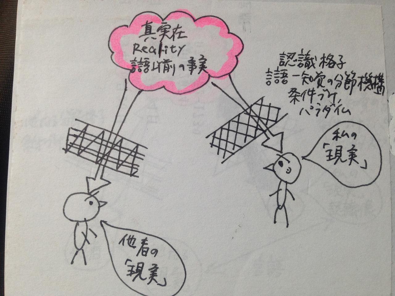 「実在-解釈」図式01