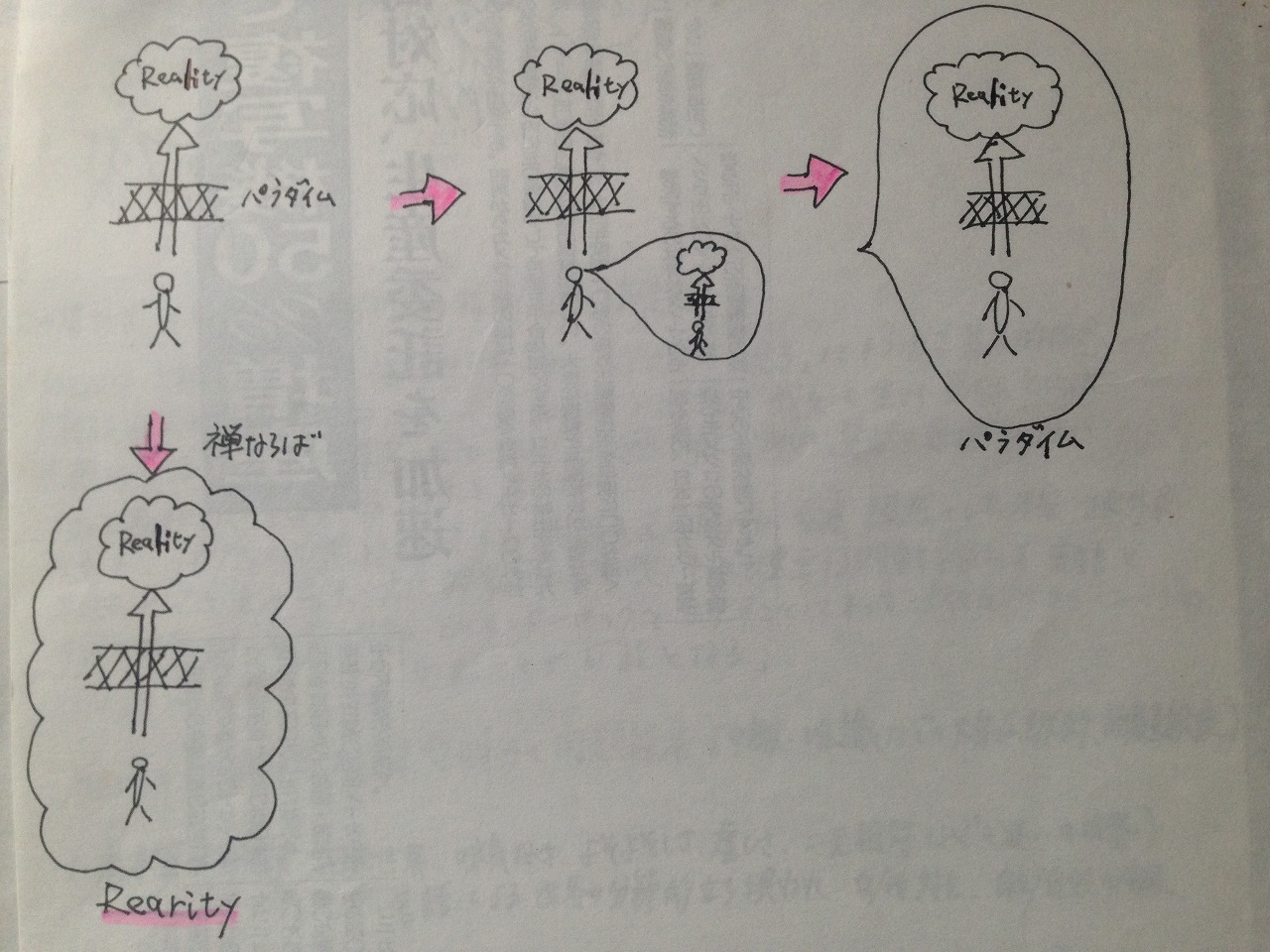 「実在-解釈」図式02